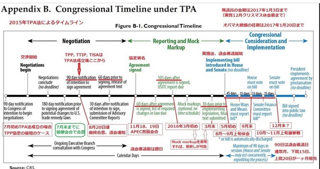 Congressional_timeline_under_tpa